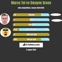 Marco Tol vs Dwayne Green h2h player stats