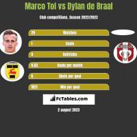 Marco Tol vs Dylan de Braal h2h player stats