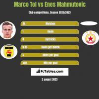 Marco Tol vs Enes Mahmutovic h2h player stats