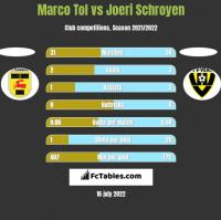 Marco Tol vs Joeri Schroyen h2h player stats