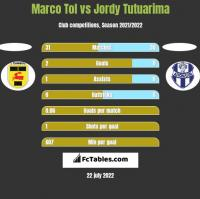 Marco Tol vs Jordy Tutuarima h2h player stats