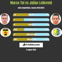 Marco Tol vs Julian Lelieveld h2h player stats