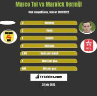 Marco Tol vs Marnick Vermijl h2h player stats
