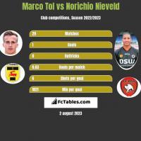 Marco Tol vs Norichio Nieveld h2h player stats