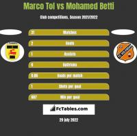 Marco Tol vs Mohamed Betti h2h player stats