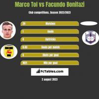 Marco Tol vs Facundo Bonifazi h2h player stats