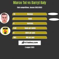 Marco Tol vs Darryl Baly h2h player stats