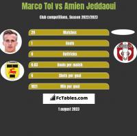 Marco Tol vs Amien Jeddaoui h2h player stats