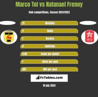 Marco Tol vs Natanael Frenoy h2h player stats