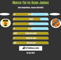 Marco Tol vs Dean James h2h player stats