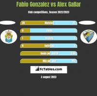 Fabio Gonzalez vs Alex Gallar h2h player stats