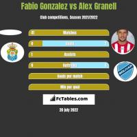 Fabio Gonzalez vs Alex Granell h2h player stats