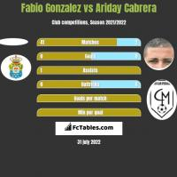 Fabio Gonzalez vs Ariday Cabrera h2h player stats