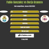 Fabio Gonzalez vs Borja Granero h2h player stats