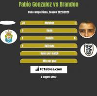 Fabio Gonzalez vs Brandon h2h player stats