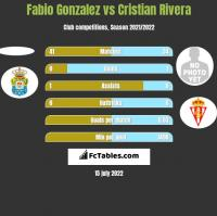 Fabio Gonzalez vs Cristian Rivera h2h player stats