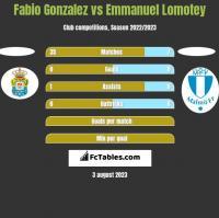 Fabio Gonzalez vs Emmanuel Lomotey h2h player stats