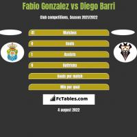 Fabio Gonzalez vs Diego Barri h2h player stats