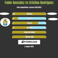 Fabio Gonzalez vs Cristian Rodriguez h2h player stats