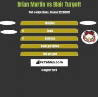 Brian Martin vs Blair Turgott h2h player stats