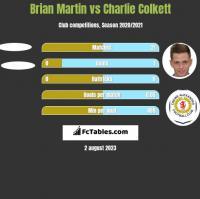 Brian Martin vs Charlie Colkett h2h player stats