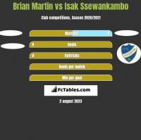 Brian Martin vs Isak Ssewankambo h2h player stats