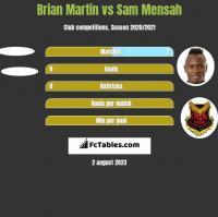 Brian Martin vs Sam Mensah h2h player stats