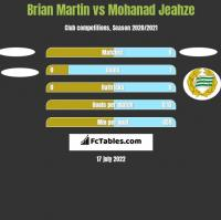 Brian Martin vs Mohanad Jeahze h2h player stats