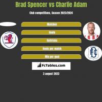 Brad Spencer vs Charlie Adam h2h player stats