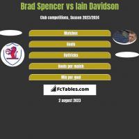 Brad Spencer vs Iain Davidson h2h player stats