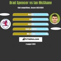 Brad Spencer vs Ian McShane h2h player stats