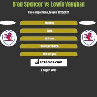 Brad Spencer vs Lewis Vaughan h2h player stats