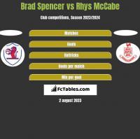Brad Spencer vs Rhys McCabe h2h player stats