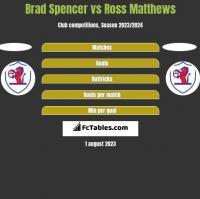 Brad Spencer vs Ross Matthews h2h player stats