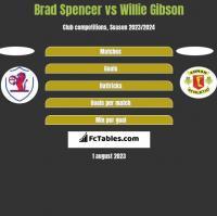 Brad Spencer vs Willie Gibson h2h player stats