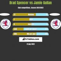 Brad Spencer vs Jamie Gullan h2h player stats