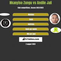 Nkanyiso Zungu vs Andile Jali h2h player stats