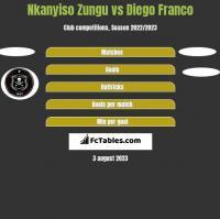 Nkanyiso Zungu vs Diego Franco h2h player stats
