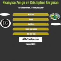 Nkanyiso Zungu vs Kristopher Bergman h2h player stats