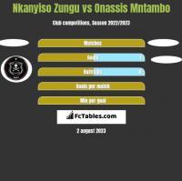 Nkanyiso Zungu vs Onassis Mntambo h2h player stats