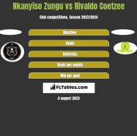 Nkanyiso Zungu vs Rivaldo Coetzee h2h player stats