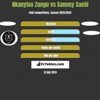 Nkanyiso Zungu vs Sammy Saebi h2h player stats
