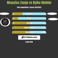 Nkanyiso Zungu vs Nyiko Mobbie h2h player stats