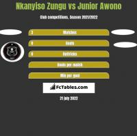Nkanyiso Zungu vs Junior Awono h2h player stats