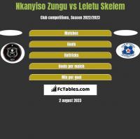 Nkanyiso Zungu vs Leletu Skelem h2h player stats