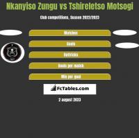Nkanyiso Zungu vs Tshireletso Motsogi h2h player stats