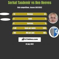 Serhat Tasdemir vs Ben Reeves h2h player stats
