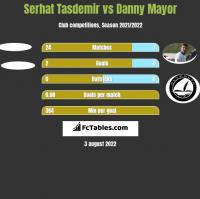 Serhat Tasdemir vs Danny Mayor h2h player stats