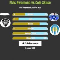 Elvis Bwomono vs Cole Skuse h2h player stats