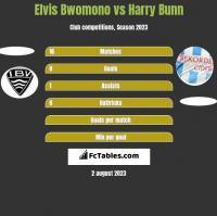 Elvis Bwomono vs Harry Bunn h2h player stats